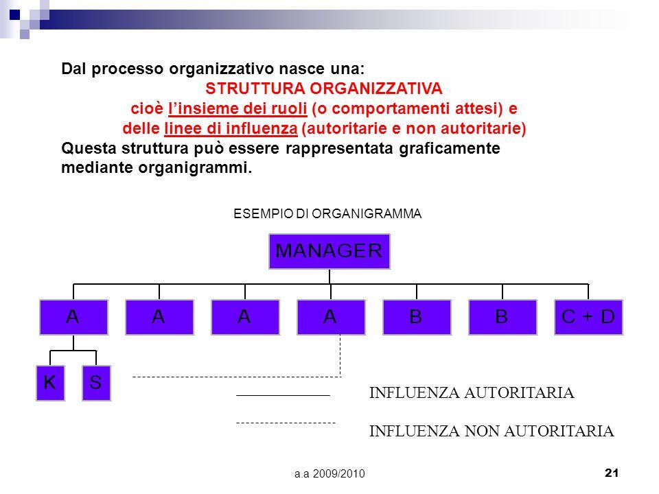 a.a 2009/201021 ESEMPIO DI ORGANIGRAMMA INFLUENZA AUTORITARIA INFLUENZA NON AUTORITARIA Dal processo organizzativo nasce una: STRUTTURA ORGANIZZATIVA
