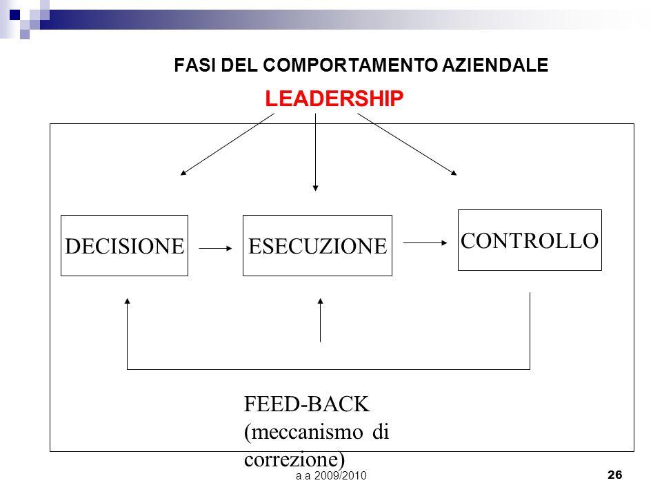 a.a 2009/201026 FASI DEL COMPORTAMENTO AZIENDALE DECISIONEESECUZIONE CONTROLLO FEED-BACK (meccanismo di correzione) LEADERSHIP