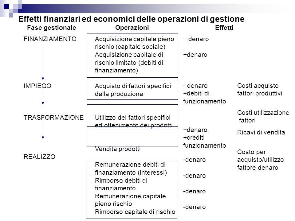 Effetti finanziari ed economici delle operazioni di gestione Fase gestionaleOperazioniEffetti FINANZIAMENTO IMPIEGO TRASFORMAZIONE REALIZZO Acquisizio
