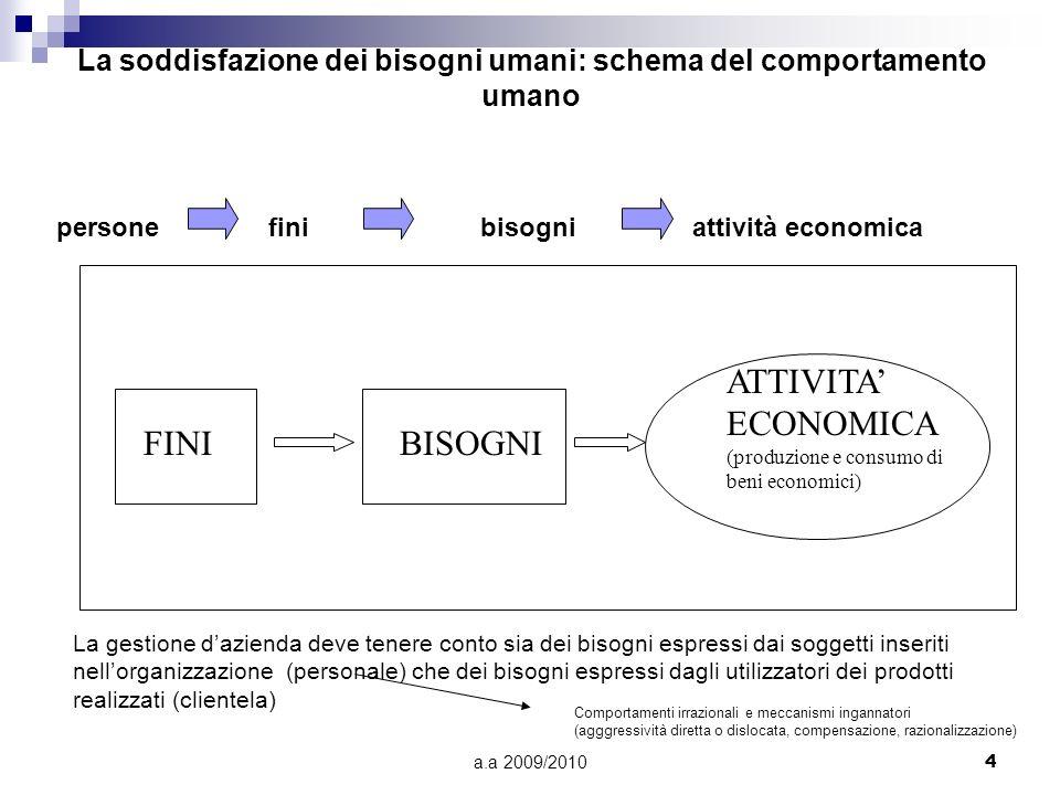 a.a 2009/20104 La soddisfazione dei bisogni umani: schema del comportamento umano FINIBISOGNI ATTIVITA ECONOMICA (produzione e consumo di beni economi