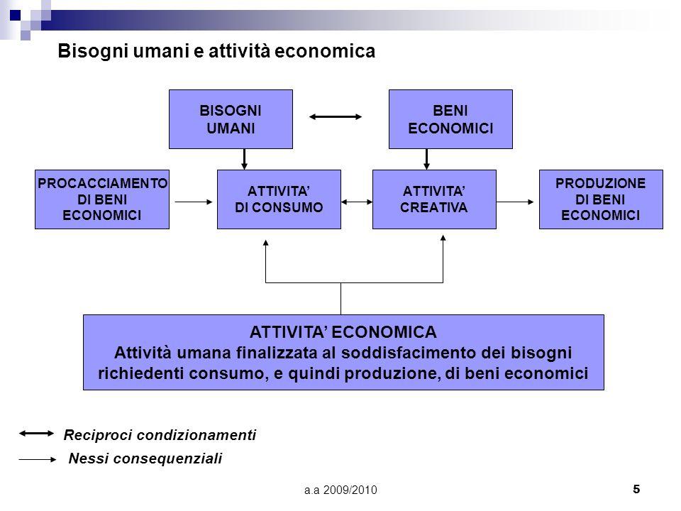 a.a 2009/20105 Bisogni umani e attività economica BISOGNI UMANI BENI ECONOMICI PROCACCIAMENTO DI BENI ECONOMICI ATTIVITA DI CONSUMO ATTIVITA CREATIVA
