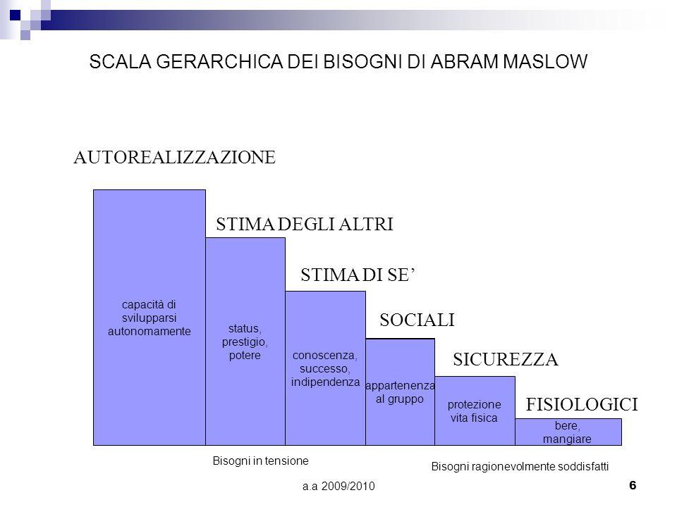 a.a 2009/20106 SCALA GERARCHICA DEI BISOGNI DI ABRAM MASLOW AUTOREALIZZAZIONE STIMA DEGLI ALTRI STIMA DI SE SOCIALI SICUREZZA FISIOLOGICI capacità di