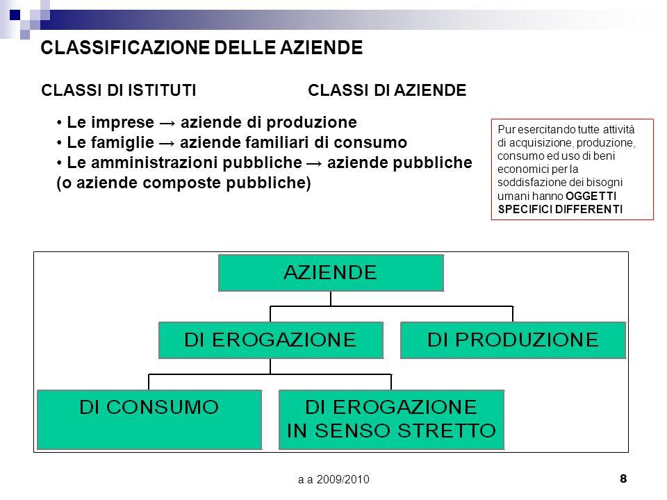 a.a 2009/20108 CLASSIFICAZIONE DELLE AZIENDE CLASSI DI ISTITUTI CLASSI DI AZIENDE Le imprese aziende di produzione Le famiglie aziende familiari di co