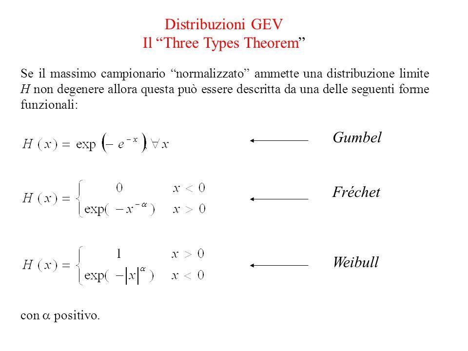 Distribuzioni GEV Il Three Types Theorem Se il massimo campionario normalizzato ammette una distribuzione limite H non degenere allora questa può esse