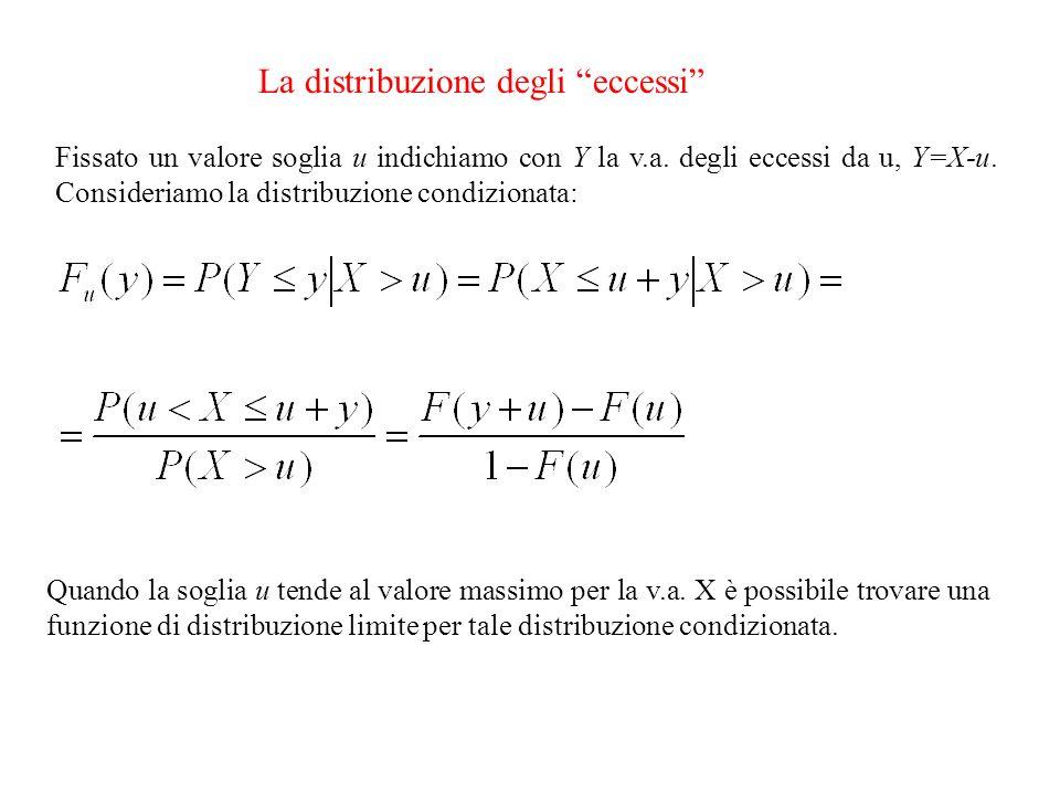 La distribuzione degli eccessi Fissato un valore soglia u indichiamo con Y la v.a. degli eccessi da u, Y=X-u. Consideriamo la distribuzione condiziona