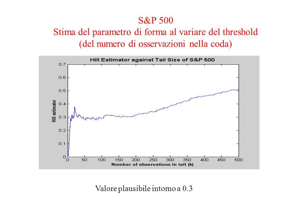 S&P 500 Stima del parametro di forma al variare del threshold (del numero di osservazioni nella coda) Valore plausibile intorno a 0.3