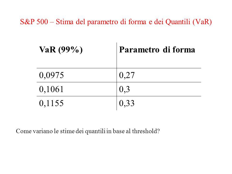S&P 500 – Stima del parametro di forma e dei Quantili (VaR) VaR (99%)Parametro di forma 0,09750,27 0,10610,3 0,11550,33 Come variano le stime dei quan