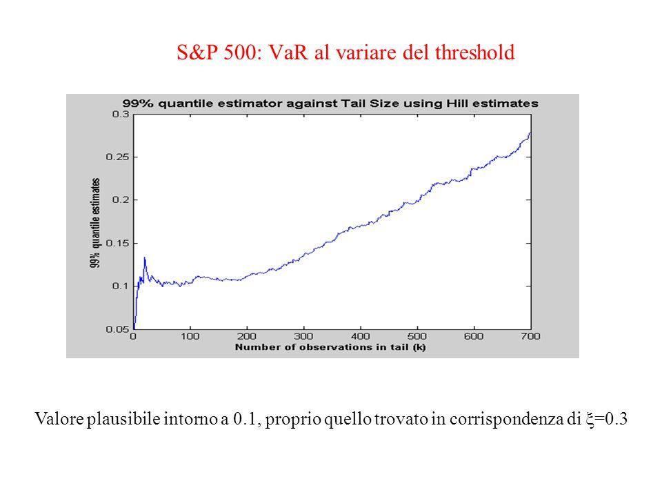 S&P 500: VaR al variare del threshold Valore plausibile intorno a 0.1, proprio quello trovato in corrispondenza di =0.3