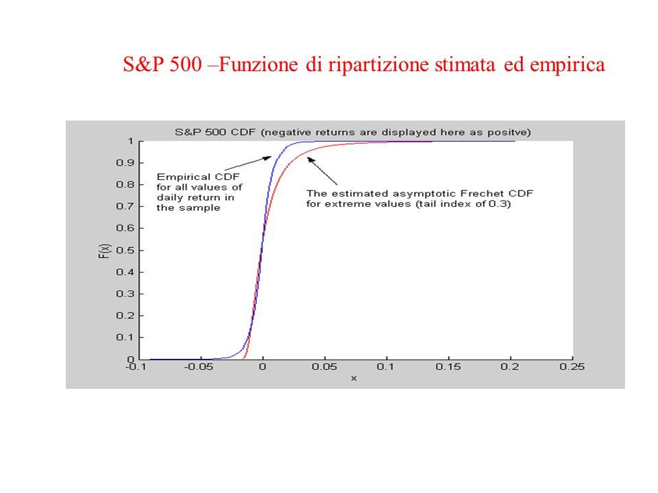 S&P 500 –Funzione di ripartizione stimata ed empirica