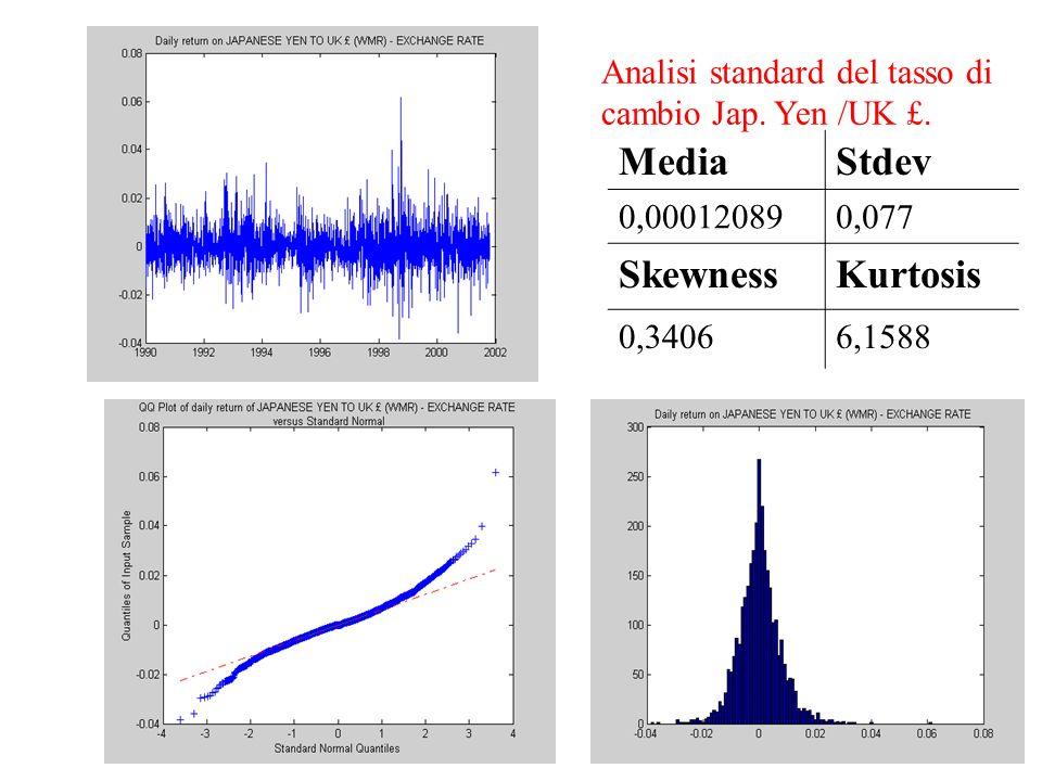 MediaStdev 0,000120890,077 SkewnessKurtosis 0,34066,1588 Analisi standard del tasso di cambio Jap. Yen /UK £.