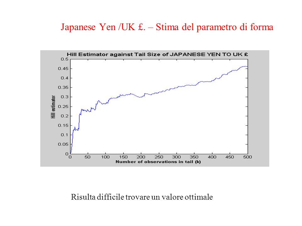Japanese Yen /UK £. – Stima del parametro di forma Risulta difficile trovare un valore ottimale