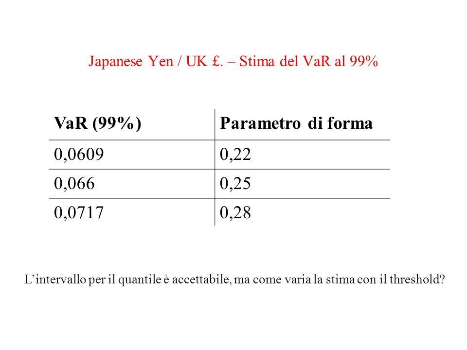 Japanese Yen / UK £. – Stima del VaR al 99% VaR (99%)Parametro di forma 0,06090,22 0,0660,25 0,07170,28 Lintervallo per il quantile è accettabile, ma
