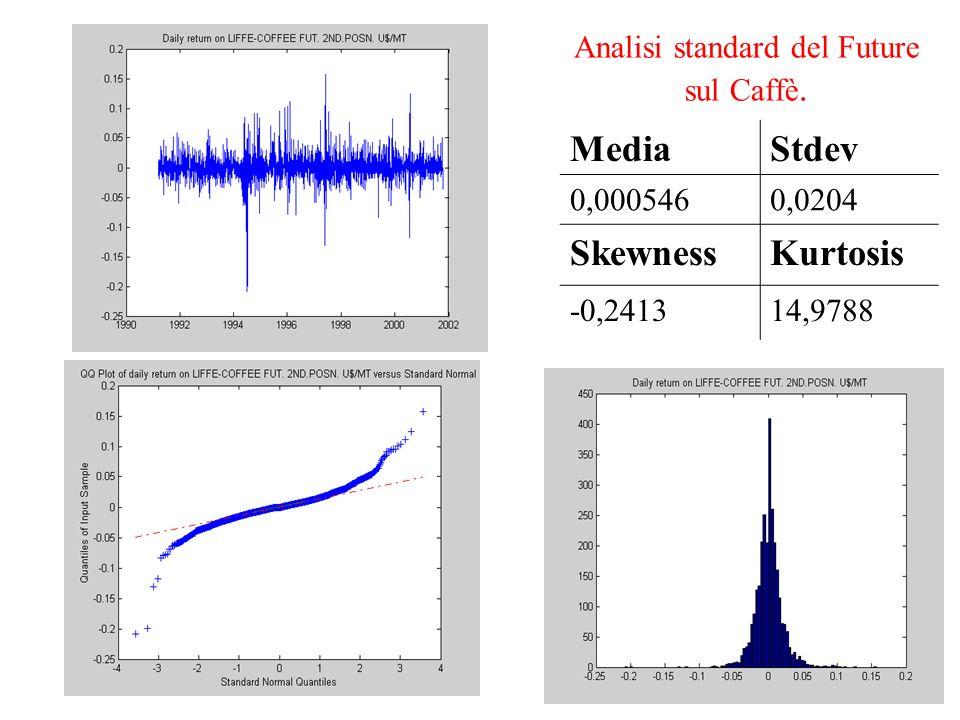 Analisi standard del Future sul Caffè. MediaStdev 0,0005460,0204 SkewnessKurtosis -0,241314,9788