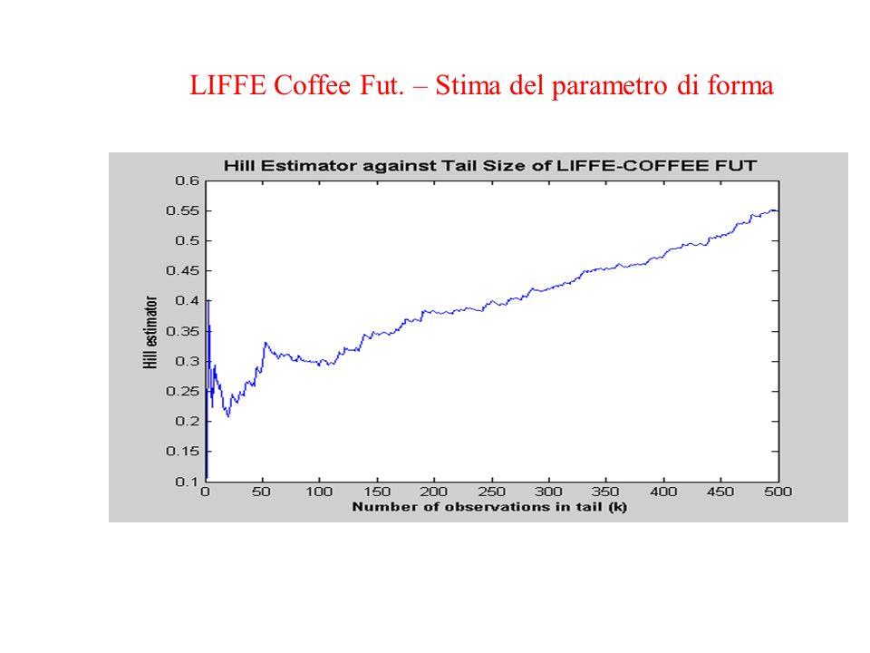 LIFFE Coffee Fut. – Stima del parametro di forma