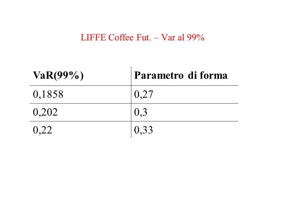 LIFFE Coffee Fut. – Var al 99% VaR(99%)Parametro di forma 0,18580,27 0,2020,3 0,220,33