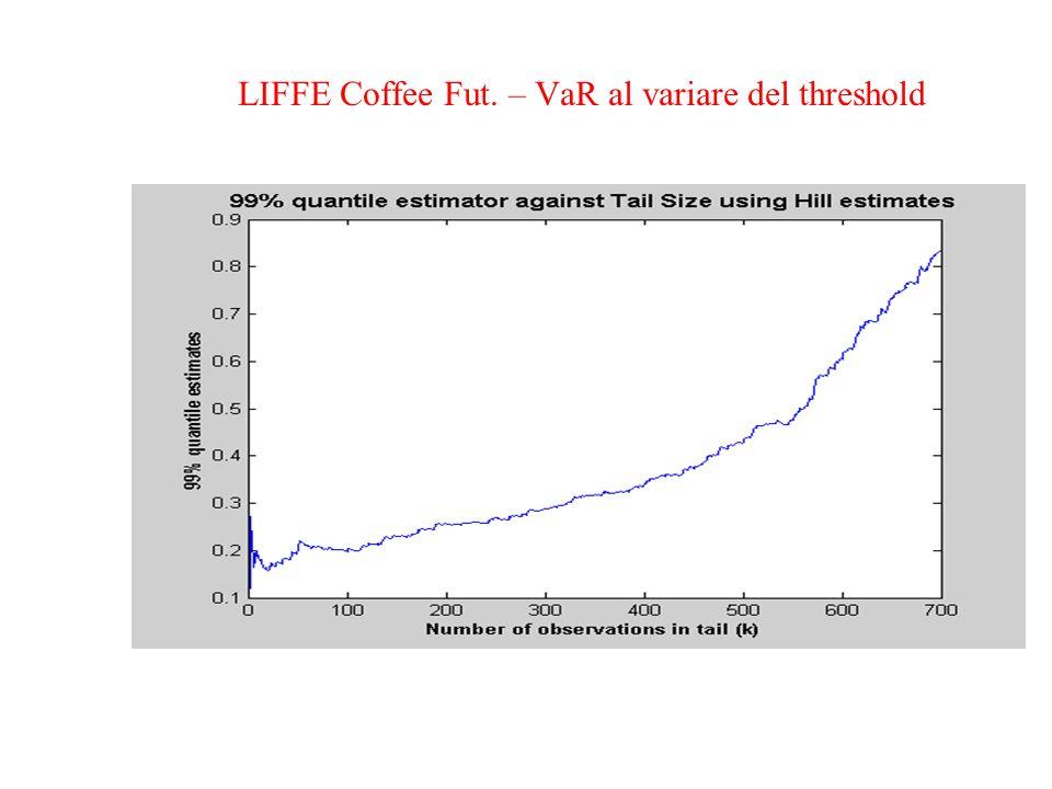 LIFFE Coffee Fut. – VaR al variare del threshold