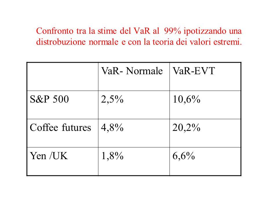 Confronto tra la stime del VaR al 99% ipotizzando una distrobuzione normale e con la teoria dei valori estremi. VaR- NormaleVaR-EVT S&P 5002,5%10,6% C