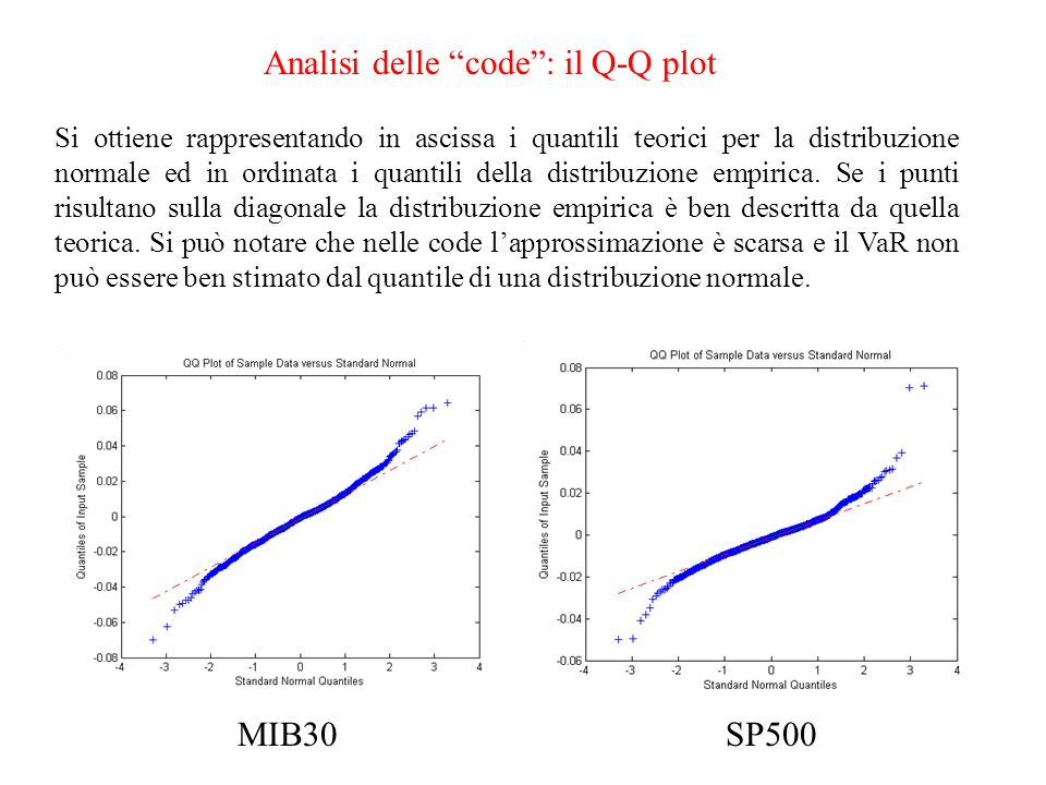 Analisi delle code: il Q-Q plot MIB30SP500 Si ottiene rappresentando in ascissa i quantili teorici per la distribuzione normale ed in ordinata i quant