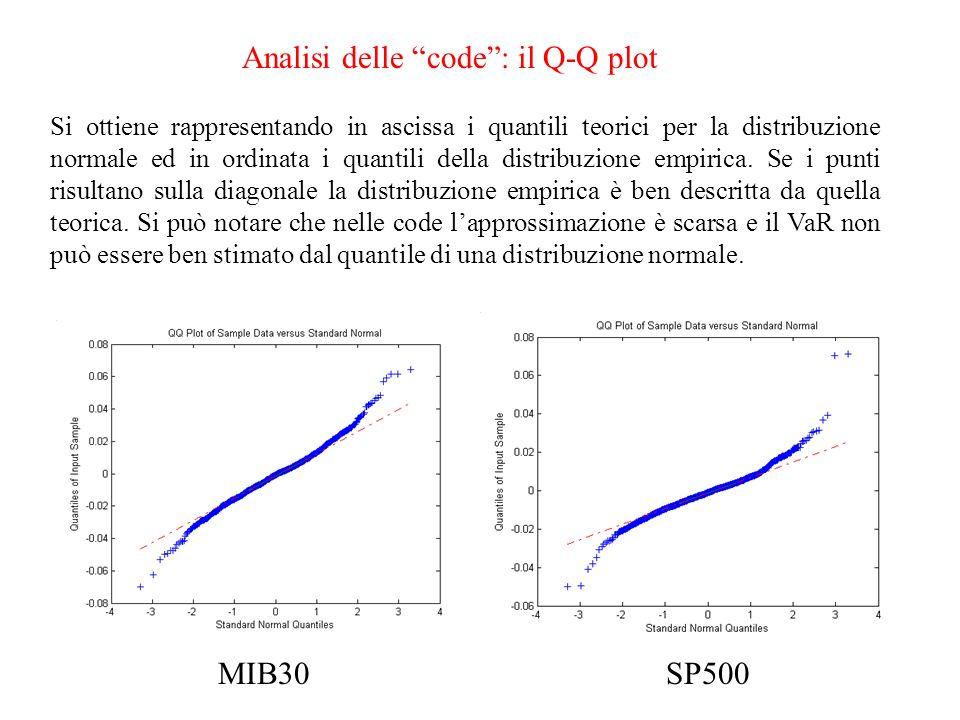 Analisi standard S&P 500 MediaStdev 0,000470,0107 SkewnessKurtosis -1,911540,27