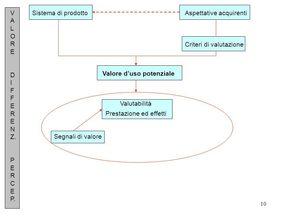 10 Sistema di prodottoAspettative acquirenti Criteri di valutazione Valore duso potenziale Valutabilità Prestazione ed effetti Segnali di valore V A L