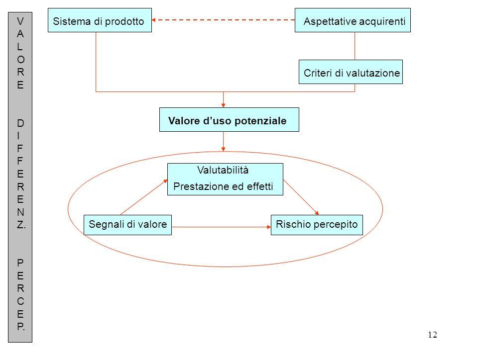 12 Sistema di prodottoAspettative acquirenti Criteri di valutazione Valore duso potenziale Valutabilità Prestazione ed effetti Segnali di valoreRischi