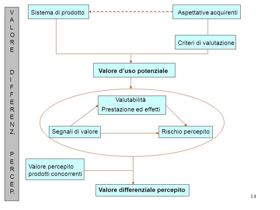 14 Sistema di prodottoAspettative acquirenti Criteri di valutazione Valore duso potenziale Valutabilità Prestazione ed effetti Segnali di valoreRischi
