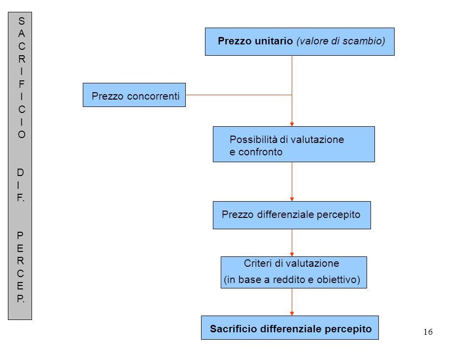 16 Prezzo unitario (valore di scambio) Prezzo concorrenti Possibilità di valutazione e confronto Prezzo differenziale percepito Criteri di valutazione