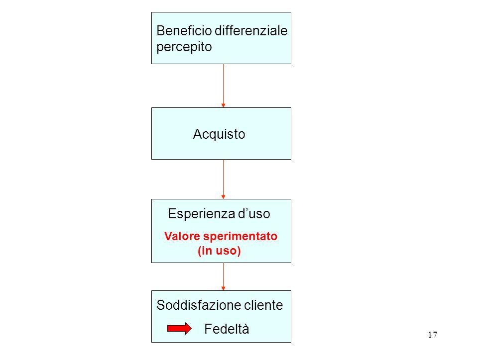 17 Beneficio differenziale percepito Acquisto Esperienza duso Valore sperimentato (in uso) Soddisfazione cliente Fedeltà