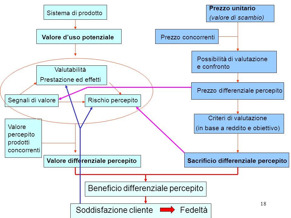 18 Sistema di prodotto Valore duso potenziale Valutabilità Prestazione ed effetti Segnali di valoreRischio percepito Valore percepito prodotti concorr
