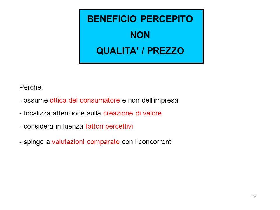 19 Perchè: - assume ottica del consumatore e non dell'impresa - focalizza attenzione sulla creazione di valore - considera influenza fattori percettiv