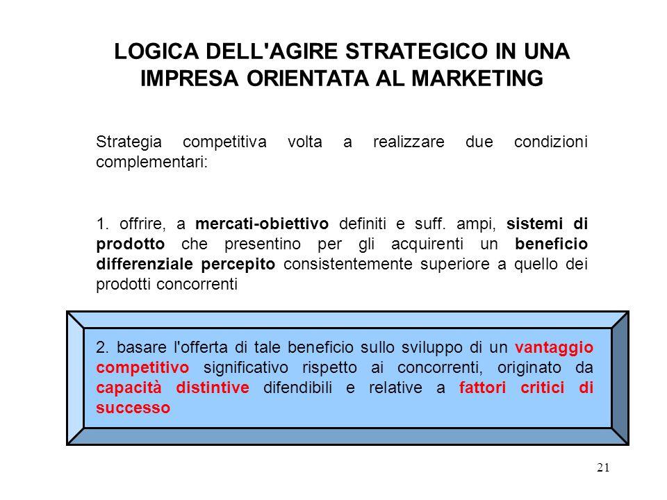 21 LOGICA DELL'AGIRE STRATEGICO IN UNA IMPRESA ORIENTATA AL MARKETING Strategia competitiva volta a realizzare due condizioni complementari: 1. offrir