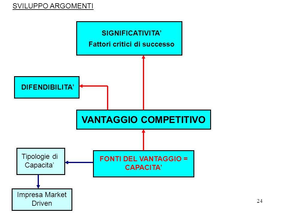24 VANTAGGIO COMPETITIVO FONTI DEL VANTAGGIO = CAPACITA Tipologie di Capacita Impresa Market Driven SIGNIFICATIVITA Fattori critici di successo DIFEND