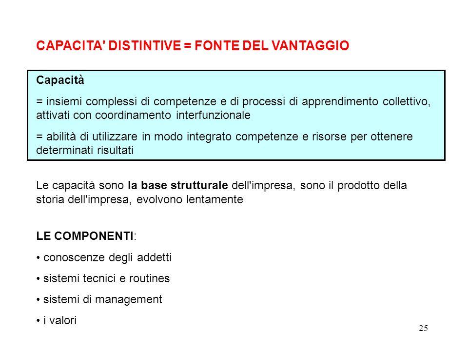25 CAPACITA' DISTINTIVE = FONTE DEL VANTAGGIO Capacità = insiemi complessi di competenze e di processi di apprendimento collettivo, attivati con coord
