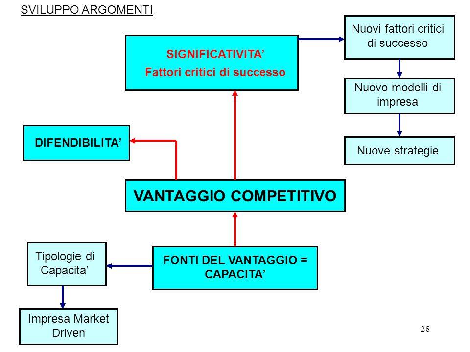 28 VANTAGGIO COMPETITIVO FONTI DEL VANTAGGIO = CAPACITA Tipologie di Capacita Impresa Market Driven SIGNIFICATIVITA Fattori critici di successo Nuovi