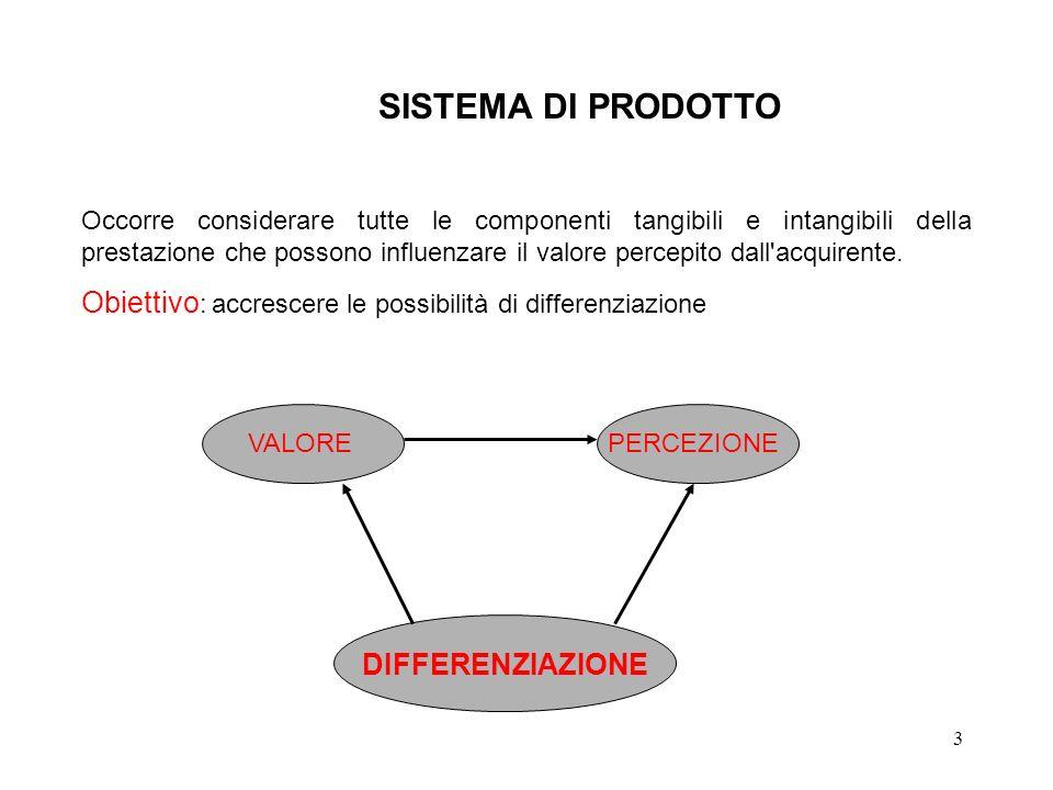 3 SISTEMA DI PRODOTTO Occorre considerare tutte le componenti tangibili e intangibili della prestazione che possono influenzare il valore percepito da