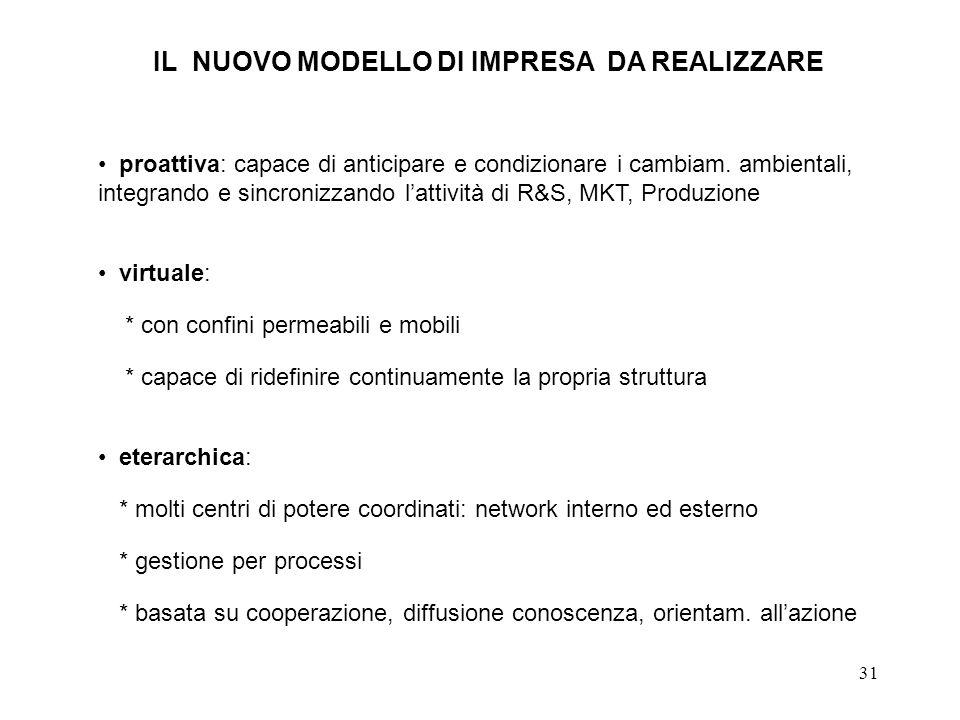 31 eterarchica: * molti centri di potere coordinati: network interno ed esterno * gestione per processi * basata su cooperazione, diffusione conoscenz