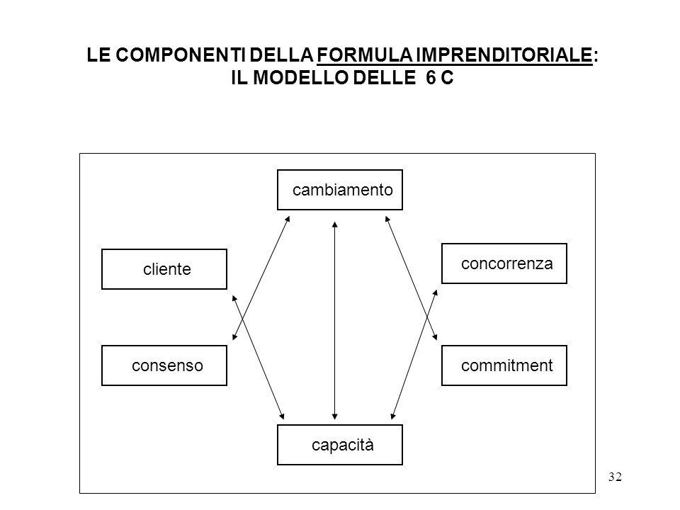 32 LE COMPONENTI DELLA FORMULA IMPRENDITORIALE: IL MODELLO DELLE 6 C cambiamento capacità consensocommitment concorrenza cliente