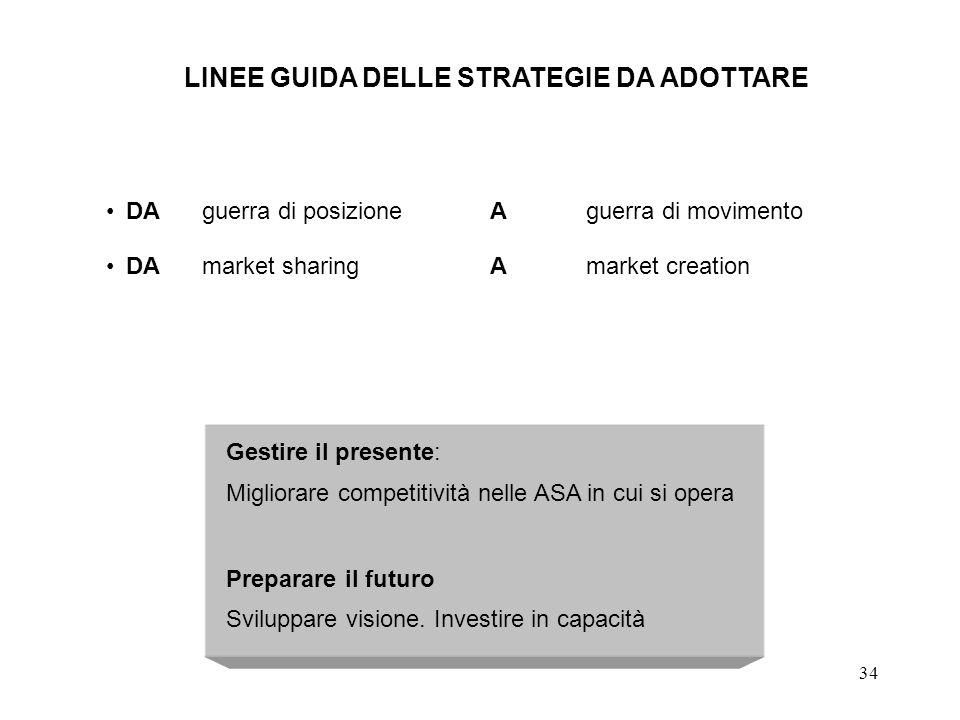 34 DAguerra di posizioneAguerra di movimento DAmarket sharingAmarket creation Gestire il presente: Migliorare competitività nelle ASA in cui si opera