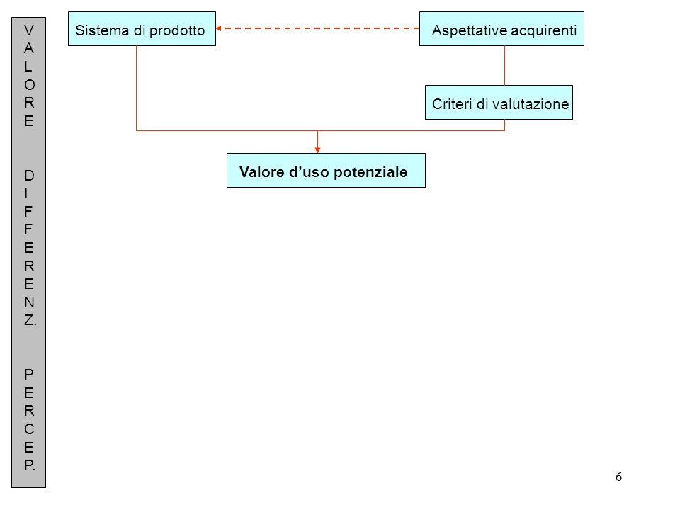 6 Sistema di prodottoAspettative acquirenti Criteri di valutazione Valore duso potenziale V A L O R E D I F F E R E N Z. P E R C E P.
