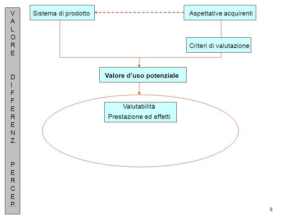 8 Sistema di prodottoAspettative acquirenti Criteri di valutazione Valore duso potenziale Valutabilità Prestazione ed effetti V A L O R E D I F F E R