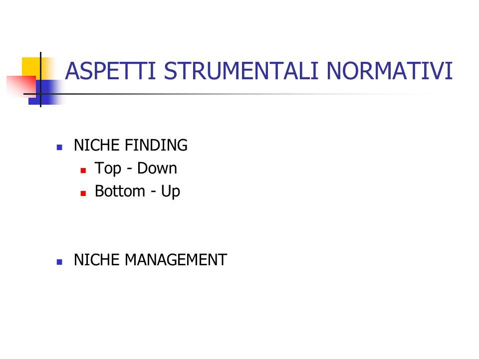 ASPETTI STRUMENTALI NORMATIVI NICHE FINDING Top - Down Bottom - Up NICHE MANAGEMENT