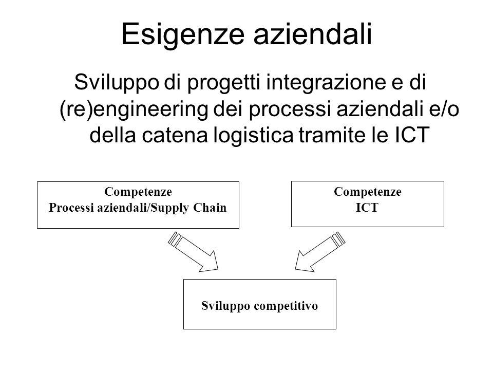 Esigenze aziendali Sviluppo di progetti integrazione e di (re)engineering dei processi aziendali e/o della catena logistica tramite le ICT Competenze