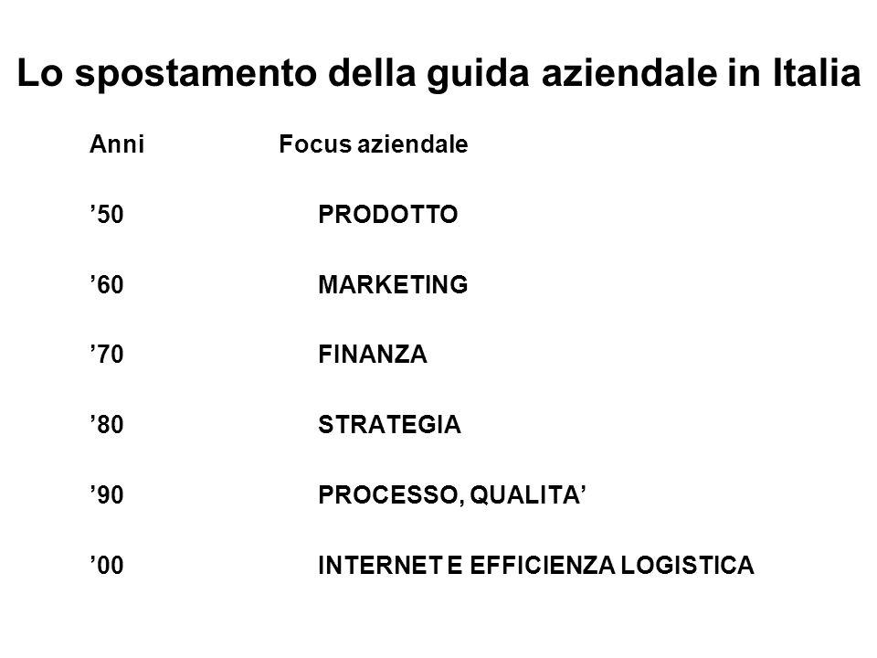 Lo spostamento della guida aziendale in Italia Anni Focus aziendale 50 PRODOTTO 60 MARKETING 70 FINANZA 80 STRATEGIA 90 PROCESSO, QUALITA 00 INTERNET