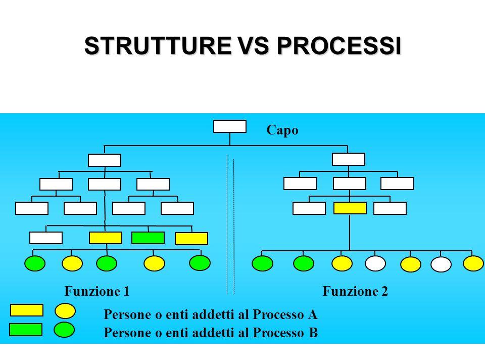 STRUTTURE VS PROCESSI Funzione 1Funzione 2 Capo Persone o enti addetti al Processo A Persone o enti addetti al Processo B