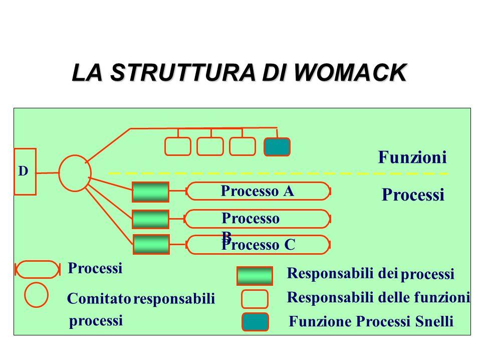 LA STRUTTURA DI WOMACK Processo A Processo B Processo C Funzioni Processi Comitatoresponsabili processi Responsabili dei processi Responsabili delle f