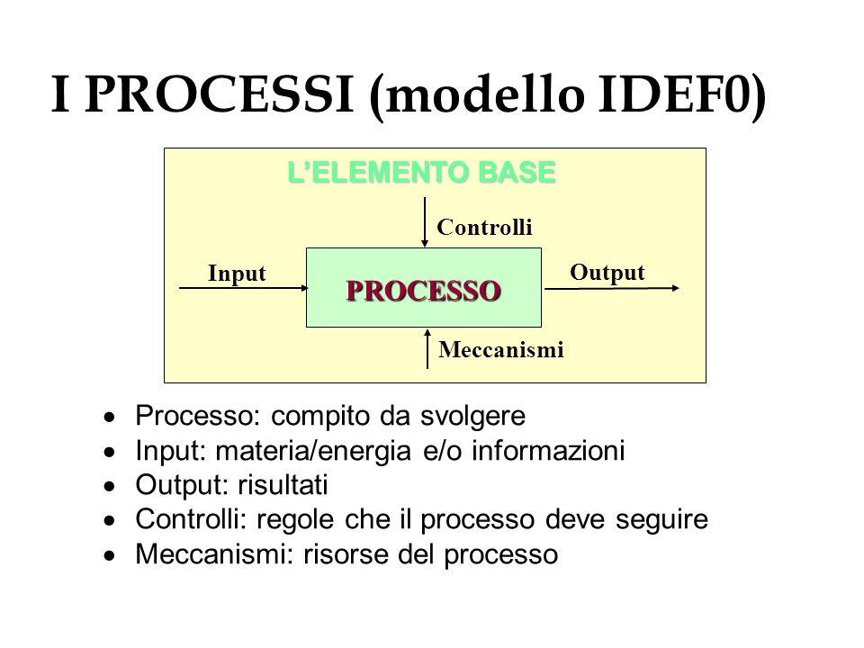 I PROCESSI (modello IDEF0) Processo: compito da svolgere Input: materia/energia e/o informazioni Output: risultati Controlli: regole che il processo d