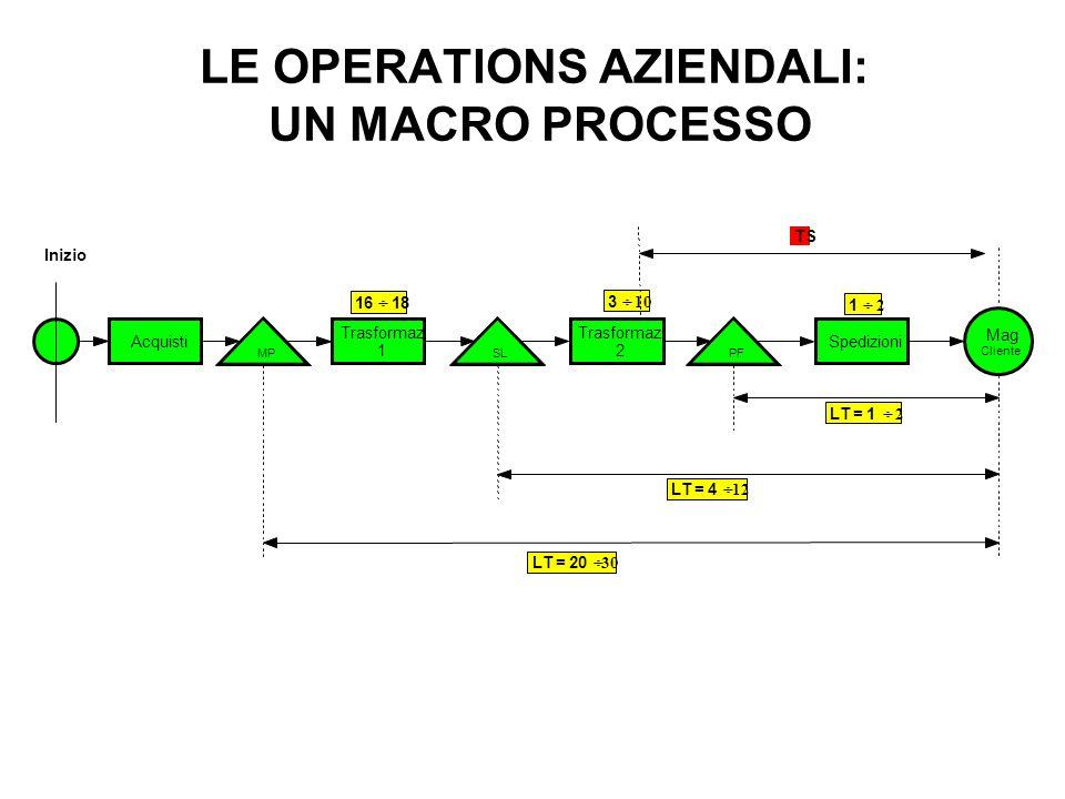 LE OPERATIONS AZIENDALI: UN MACRO PROCESSO Acquisti MP Trasformaz. 1 SL Trasformaz. 2 PF Spedizioni Mag. Cliente 16 18 3 10 1 2 LT = 1 2 LT = 4 12 LT