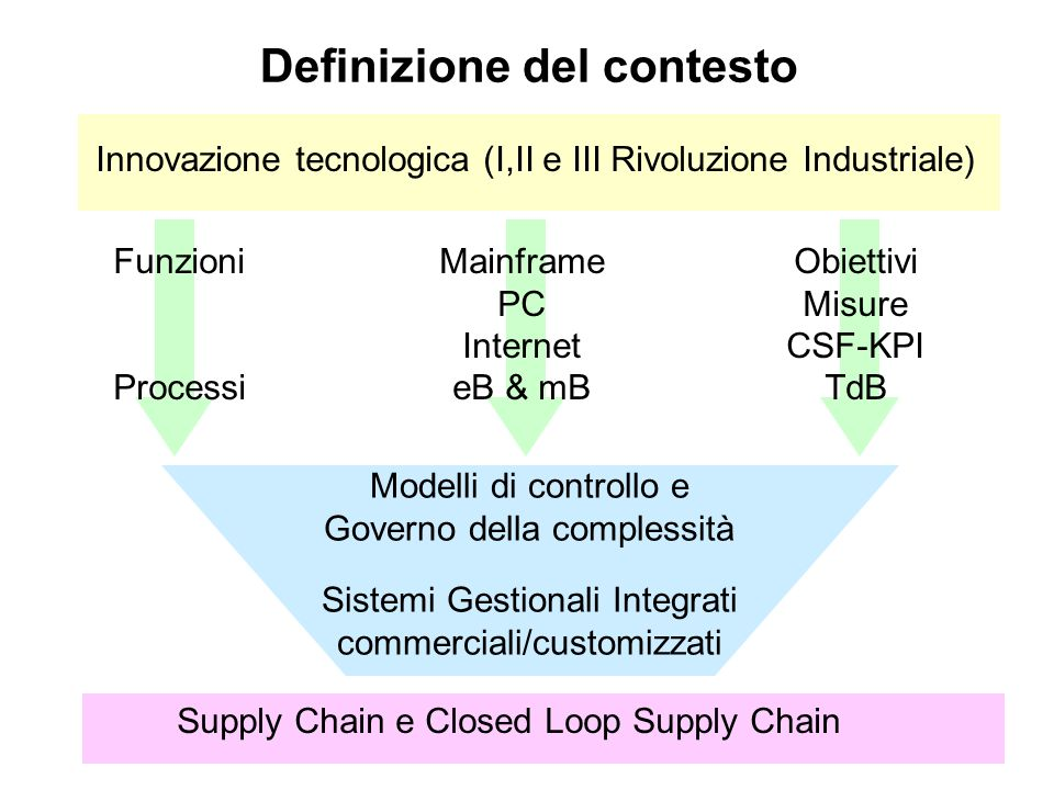 Definizione del contesto Supply Chain e Closed Loop Supply Chain Modelli di controllo e Governo della complessità Sistemi Gestionali Integrati commerc
