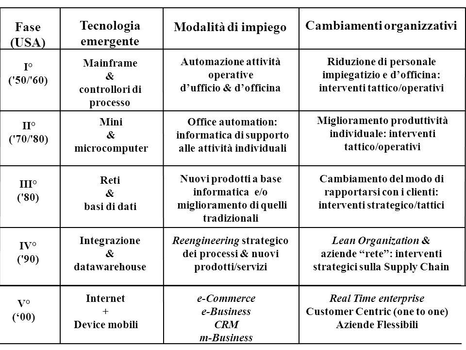 Fase (USA) Tecnologia emergente Modalità di impiego Cambiamenti organizzativi I° ('50/'60) Mainframe & controllori di processo Automazione attività op