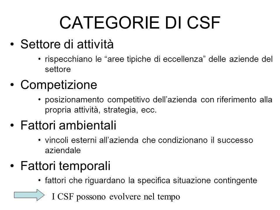 CATEGORIE DI CSF Settore di attività rispecchiano le aree tipiche di eccellenza delle aziende del settore Competizione posizionamento competitivo dell